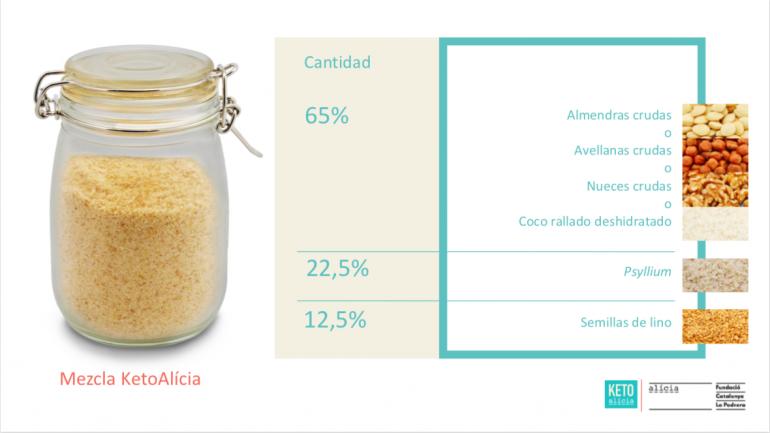 Alba Adot, Nutricionista de la Fundació Alícia presenta el proyecto en Dieta Cetogénica